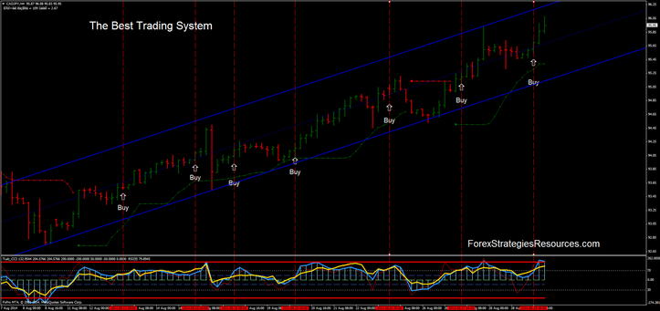 Best trading system eurusd