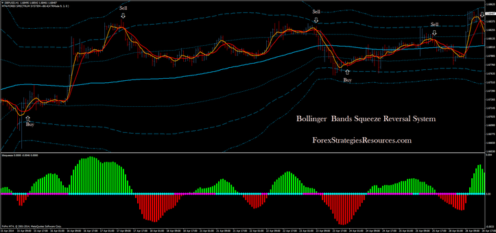 Bollinger band squeeze trading system