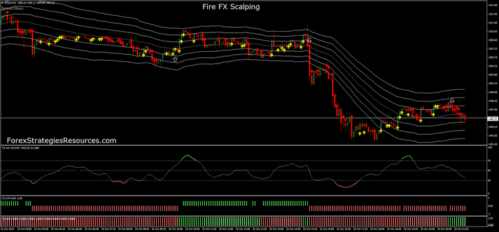 Fire FX Scalping