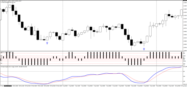 FT 4H Trading System