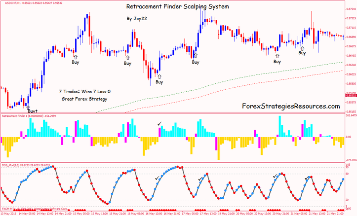 Forex Retracement Ea ― Fibonacci EA