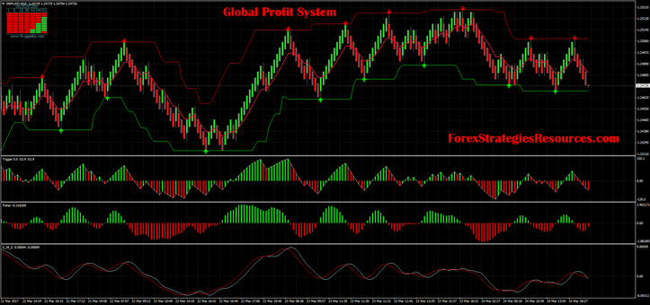 Global Profit System with median Renko