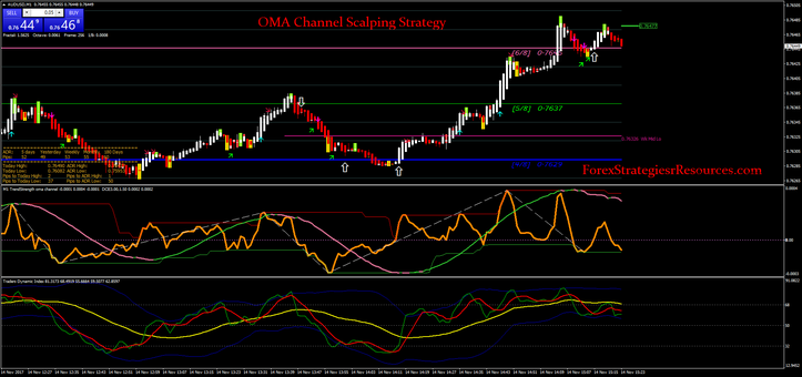 Oma Channel Scalping Strategy