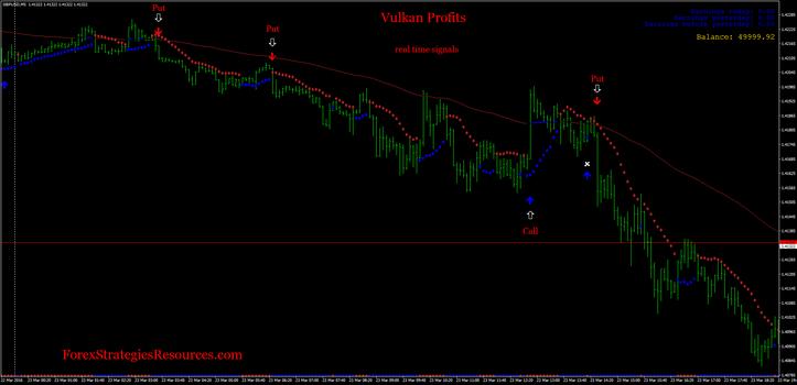 Vulkan Profit Indicator, Sidus indicator trading.