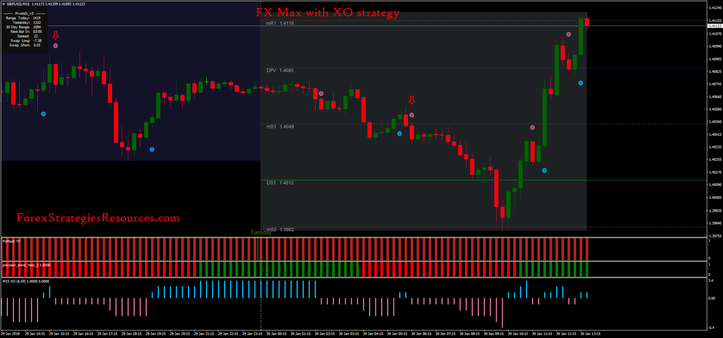 FX Max with XO strategy
