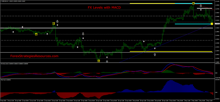 FX Levels with MACD