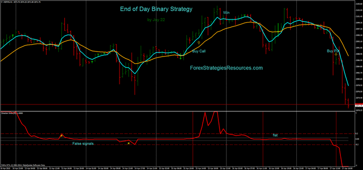 Binary options end of day