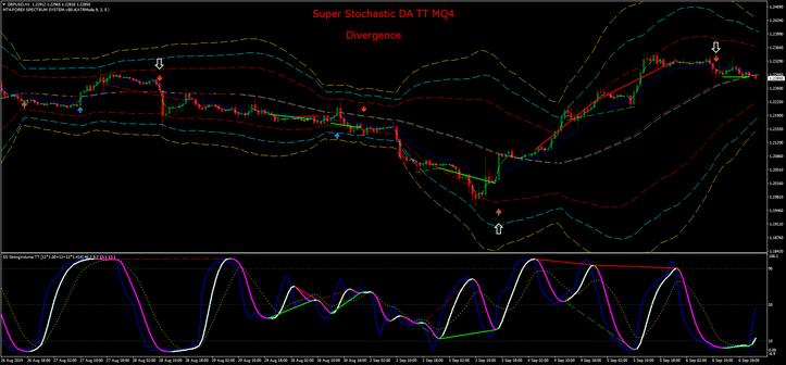Super Stochastic DA TT MQ4 Divergence