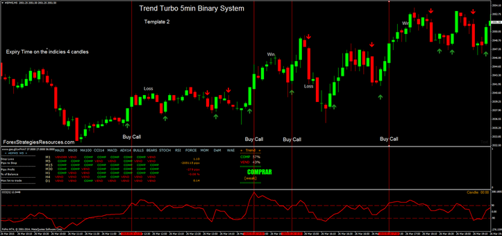 Trend Turbo 5min Binary System Template 2