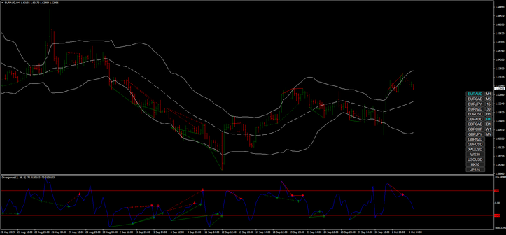 Forex Divergence H4 Strategy