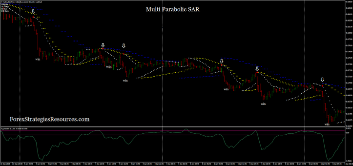 How to use parabolic sar in forex trading