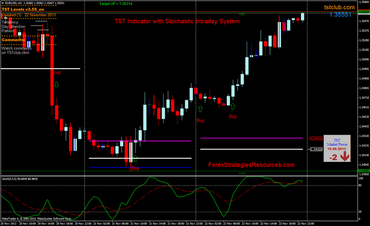 TST Indicator with Stochastic Intraday System