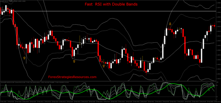 Fast  RSI with Double Bands