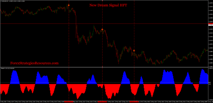 New Dream Signal HFT with experimental filter
