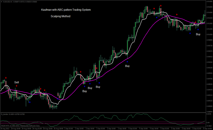 Abc forex pattern