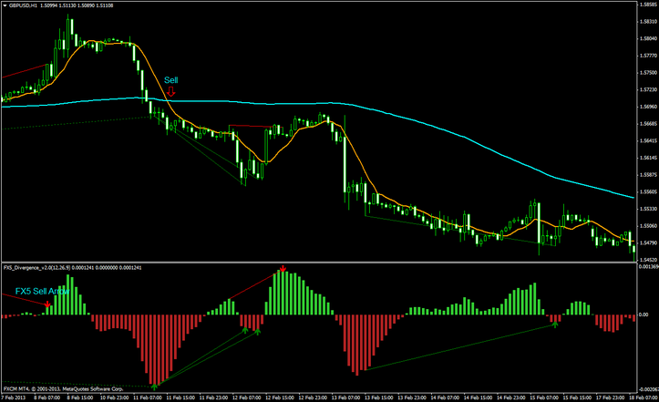 Fx5 Divergence Trading System