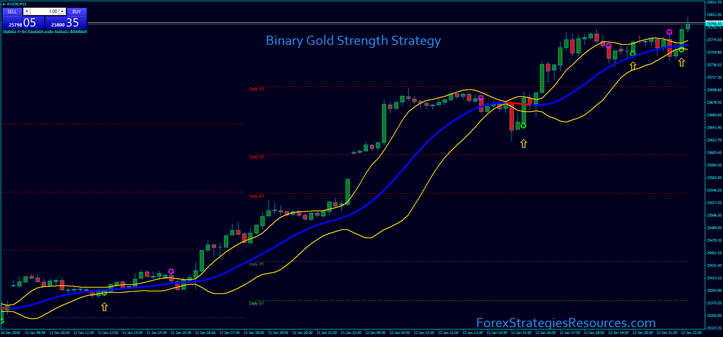 Binary Options Strength Strategy