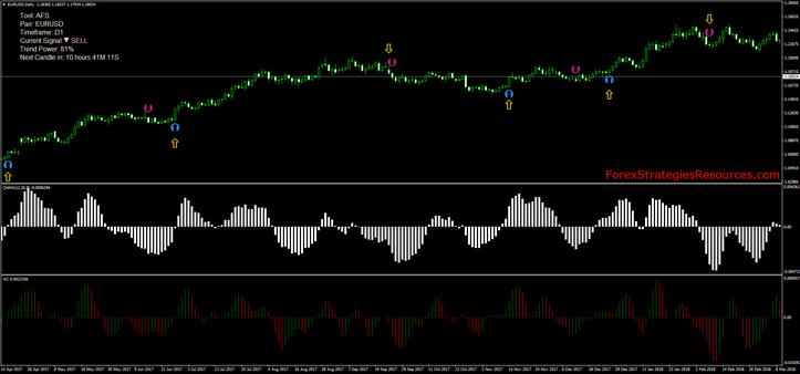 Momentum Trading Signals