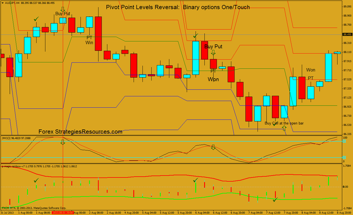 Pivot Point Levels Reversal:  Binary options One/Touch