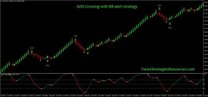 ADX Crossing with BB-alert strategy with Renko chart
