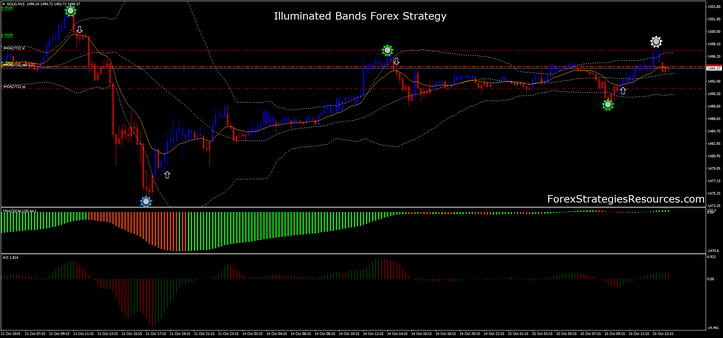 Illuminated Bands Forex Strategy