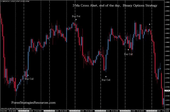 Ma Cross Alert, end of the day,  Binary Options Strategy