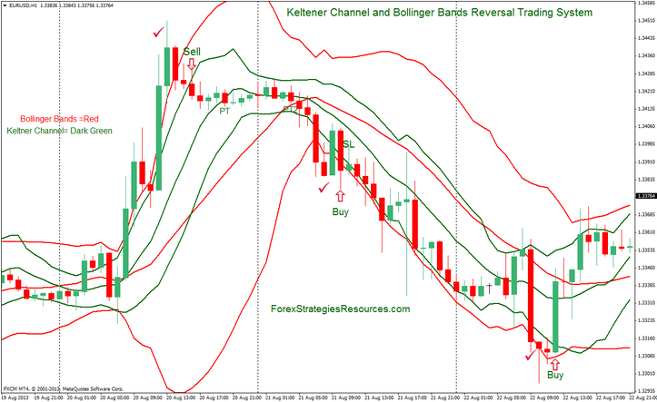 Keltener Channel and Bollinger Bands Reversal Trading System