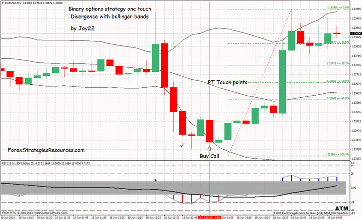 Binary options strategy one touch Divergence with bollinger bands time frame 5 min