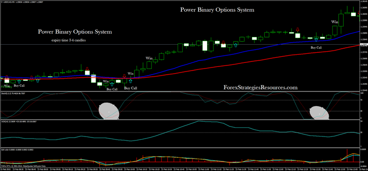 Power Binary Options System:  trend-momentum