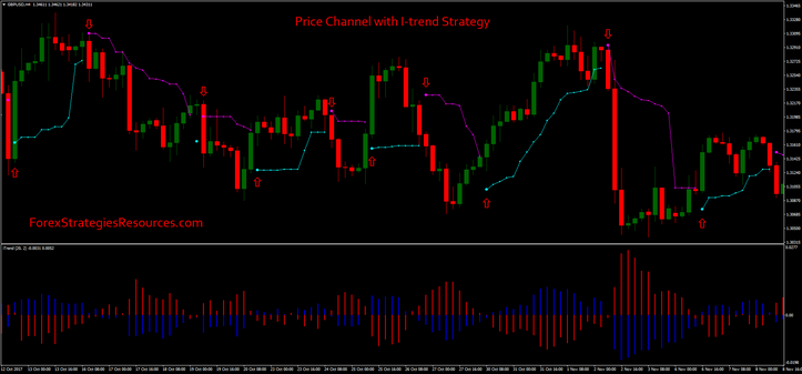 Price Channel with I-trend Strategy