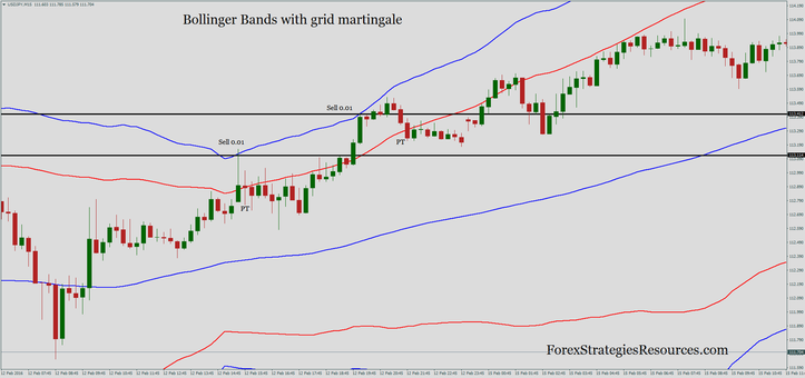 Bollinger Bands with grid martingale.