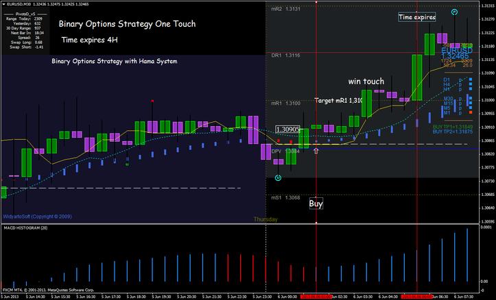 Binary options daily rainbow strategy
