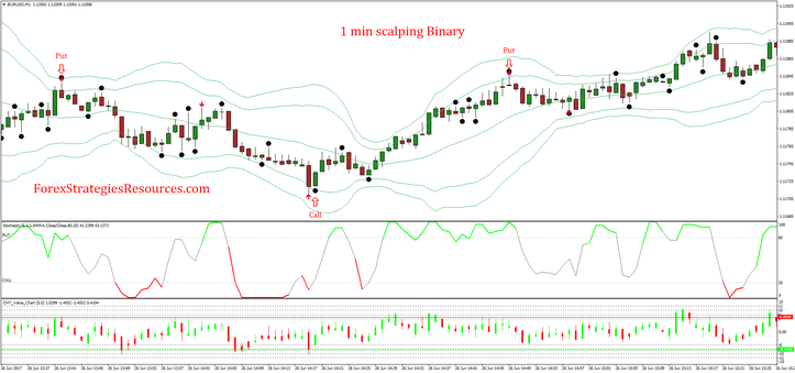1 min binary options