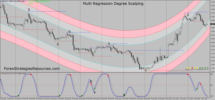 Multi Regression Degree Scalping
