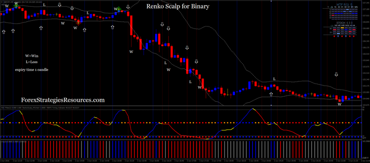 Renko Scalp for Binary