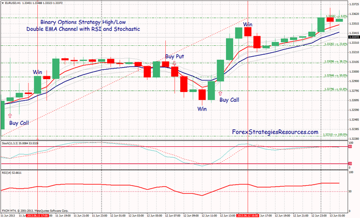 Binary options range trading strategy