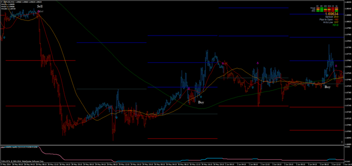 Volatility Quality  System GBP/USD with three moving averages