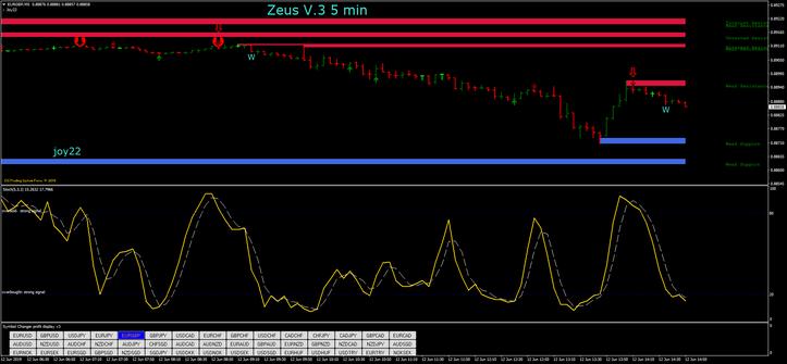 Zeus V.3 5 min