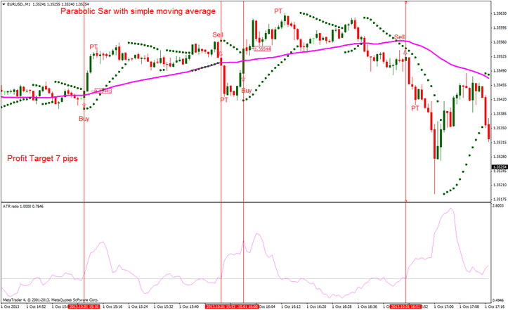 Nifty Option Trading Strategies