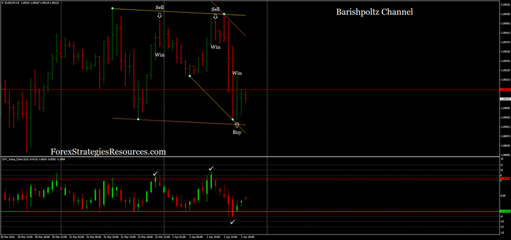 Barishpoltz Channel with CHT Value Chart