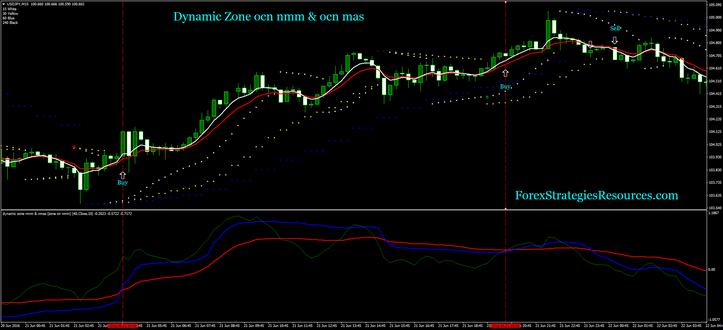 Dynamic Zone ocn nmm & ocn mas with multiparabolic sar