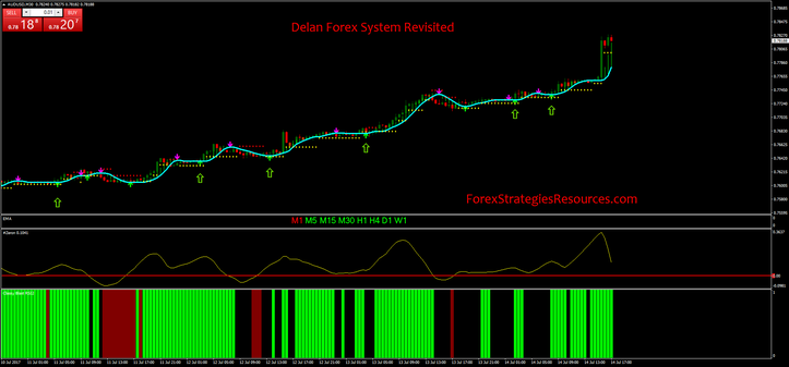 Delan Forex System Revisited