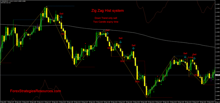 Zig Zag Hist system 1 min TF
