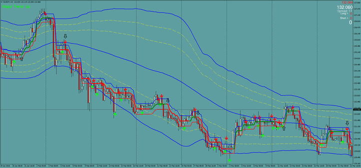 Bollinger Bands with Supertrend