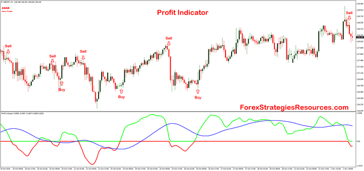 Profit Indicator trend following buy-sell GBPJPY