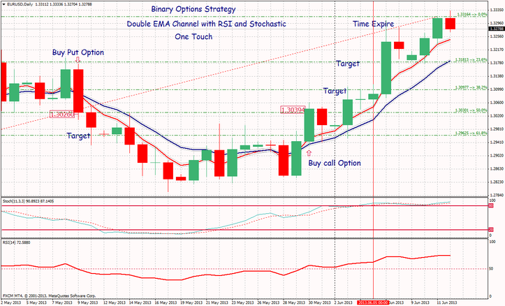 Binary options one touch signals