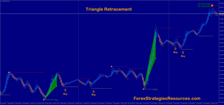 Triangle retracement