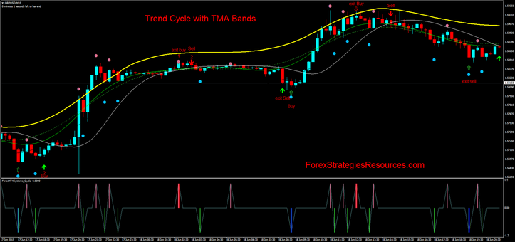 Trend Cycle with TMA Bands