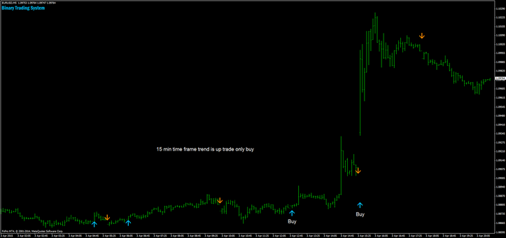 Binary Trading signal 5 min time frame: trend 15 min is up trades only buy.