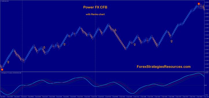 cfb adaptive T3 velocity  with renko chart